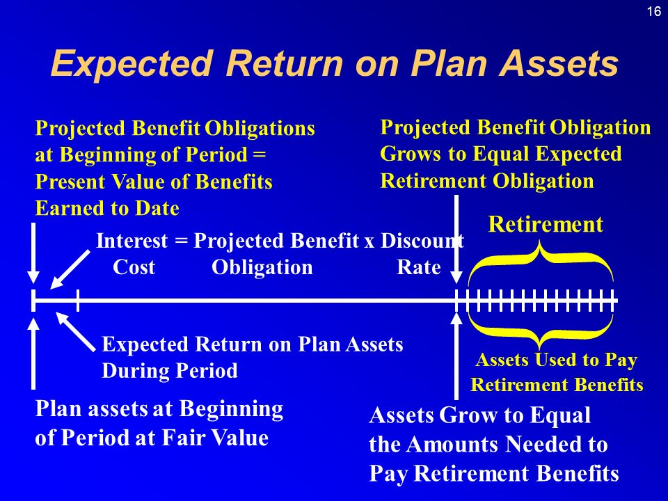 16 Projected Benefit Obligations at Beginning of Period = Present Value of Benefits Earned to Date Plan assets at Beginning of Period at Fair Value Interest = Projected Benefit x Discount Cost Obligation Rate Expected Return on Plan Assets During Period Projected Benefit Obligation Grows to Equal Expected Retirement Obligation Assets Grow to Equal the Amounts Needed to Pay Retirement Benefits Assets Used to Pay Retirement Benefits Retirement Expected Return on Plan Assets