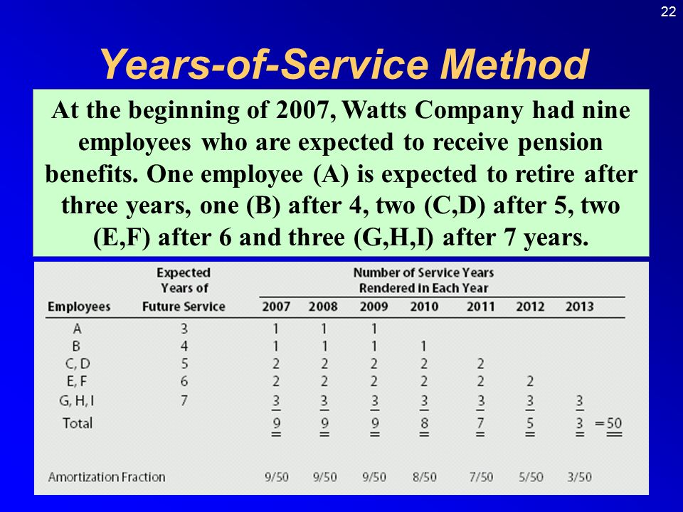 22 Years-of-Service Method At the beginning of 2007, Watts Company had nine employees who are expected to receive pension benefits.