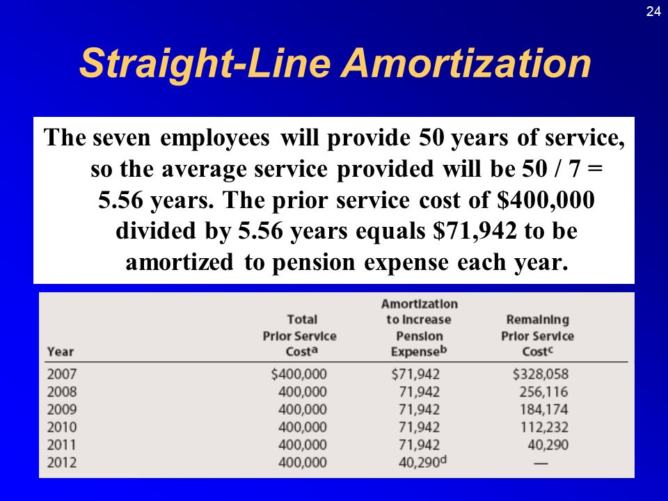 24 Straight-Line Amortization The seven employees will provide 50 years of service, so the average service provided will be 50 / 7 = 5.56 years.