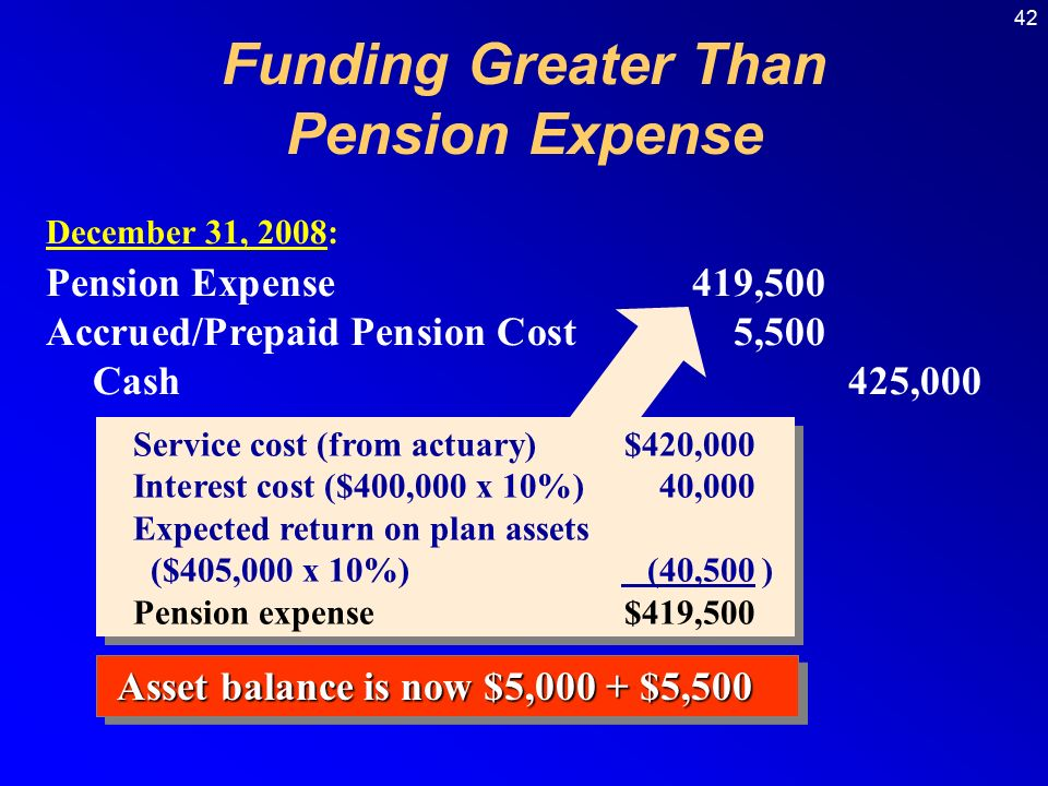 42 Service cost (from actuary)$420,000 Interest cost ($400,000 x 10%)40,000 Expected return on plan assets ($405,000 x 10%) (40,500) Pension expense$419,500 Service cost (from actuary)$420,000 Interest cost ($400,000 x 10%)40,000 Expected return on plan assets ($405,000 x 10%) (40,500) Pension expense$419,500 December 31, 2008: Pension Expense419,500 Accrued/Prepaid Pension Cost5,500 Cash425,000 Funding Greater Than Pension Expense Asset balance is now $5,000 + $5,500
