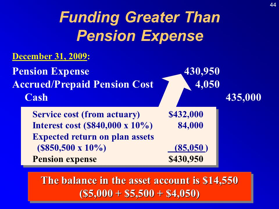 44 December 31, 2009: Pension Expense430,950 Accrued/Prepaid Pension Cost4,050 Cash435,000 The balance in the asset account is $14,550 ($5,000 + $5,500 + $4,050) The balance in the asset account is $14,550 ($5,000 + $5,500 + $4,050) Funding Greater Than Pension Expense Service cost (from actuary)$432,000 Interest cost ($840,000 x 10%)84,000 Expected return on plan assets ($850,500 x 10%) (85,050) Pension expense$430,950 Service cost (from actuary)$432,000 Interest cost ($840,000 x 10%)84,000 Expected return on plan assets ($850,500 x 10%) (85,050) Pension expense$430,950