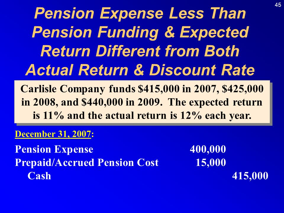 45 December 31, 2007: Pension Expense400,000 Prepaid/Accrued Pension Cost15,000 Cash415,000 Carlisle Company funds $415,000 in 2007, $425,000 in 2008, and $440,000 in 2009.