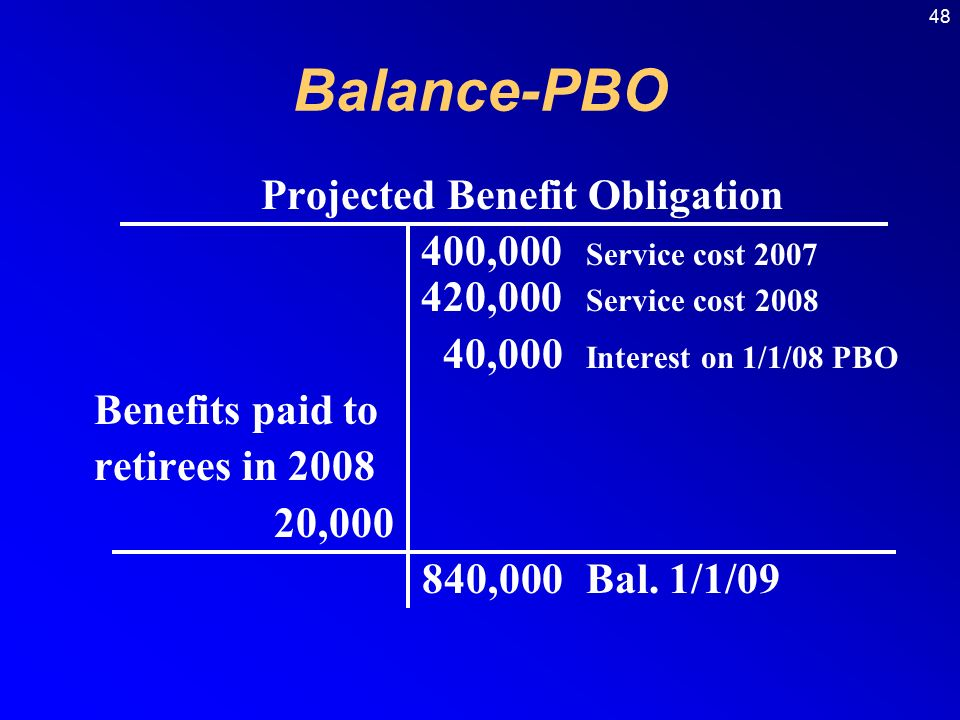48 Balance-PBO Projected Benefit Obligation 400,000 Service cost ,000 Service cost ,000 Interest on 1/1/08 PBO Benefits paid to retirees in , ,000Bal.