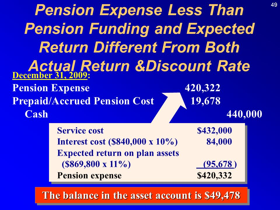 49 December 31, 2009: Pension Expense420,322 Prepaid/Accrued Pension Cost19,678 Cash440,000 The balance in the asset account is $49,478 Pension Expense Less Than Pension Funding and Expected Return Different From Both Actual Return &Discount Rate Service cost$432,000 Interest cost ($840,000 x 10%)84,000 Expected return on plan assets ($869,800 x 11%) (95,678) Pension expense$420,332 Service cost$432,000 Interest cost ($840,000 x 10%)84,000 Expected return on plan assets ($869,800 x 11%) (95,678) Pension expense$420,332
