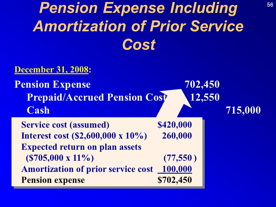 56 Pension Expense702,450 Prepaid/Accrued Pension Cost12,550 Cash 715,000 December 31, 2008: Service cost (assumed)$420,000 Interest cost ($2,600,000 x 10%)260,000 Expected return on plan assets ($705,000 x 11%)(77,550) Amortization of prior service cost 100,000 Pension expense$702,450 Service cost (assumed)$420,000 Interest cost ($2,600,000 x 10%)260,000 Expected return on plan assets ($705,000 x 11%)(77,550) Amortization of prior service cost 100,000 Pension expense$702,450 Pension Expense Including Amortization of Prior Service Cost