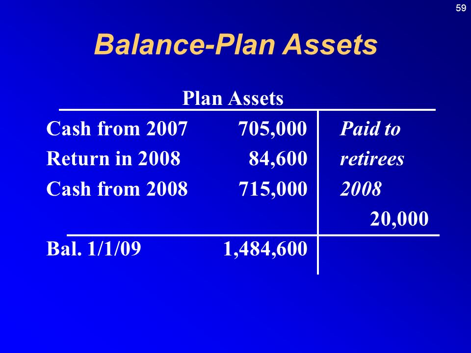 59 Balance-Plan Assets Plan Assets Cash from ,000 Paid to Return in ,600 retirees Cash from , ,000 Bal.