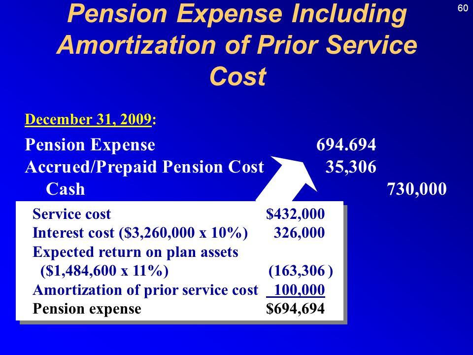 60 Pension Expense Accrued/Prepaid Pension Cost35,306 Cash 730,000 December 31, 2009: Pension Expense Including Amortization of Prior Service Cost Service cost$432,000 Interest cost ($3,260,000 x 10%)326,000 Expected return on plan assets ($1,484,600 x 11%)(163,306) Amortization of prior service cost 100,000 Pension expense$694,694 Service cost$432,000 Interest cost ($3,260,000 x 10%)326,000 Expected return on plan assets ($1,484,600 x 11%)(163,306) Amortization of prior service cost 100,000 Pension expense$694,694