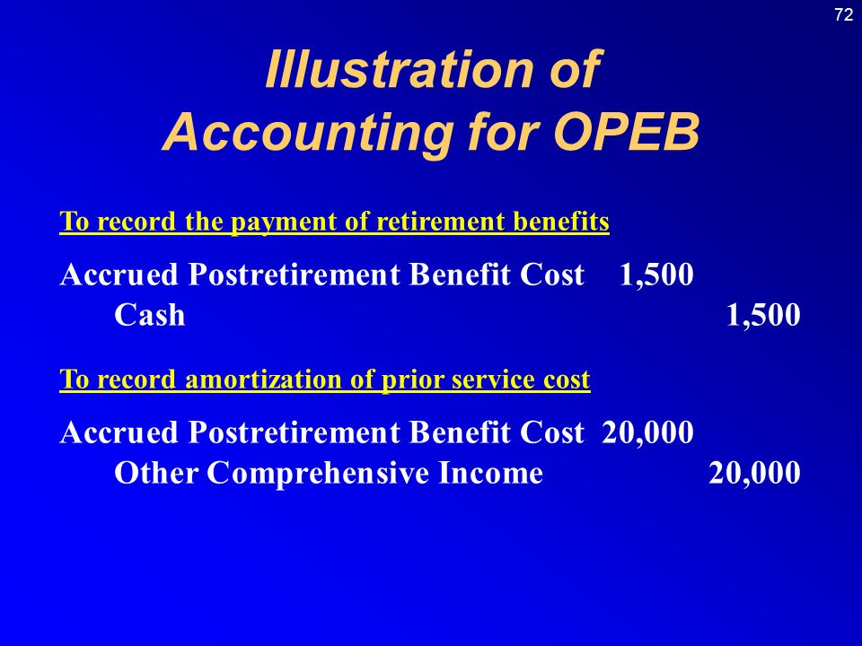 72 Accrued Postretirement Benefit Cost1,500 Cash1,500 To record the payment of retirement benefits Illustration of Accounting for OPEB Accrued Postretirement Benefit Cost20,000 Other Comprehensive Income20,000 To record amortization of prior service cost
