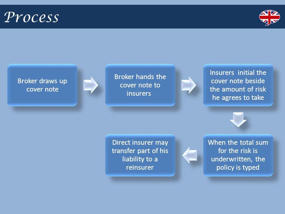 Marine Insurance Purpose The Purpose Of Marine Insurance Is To