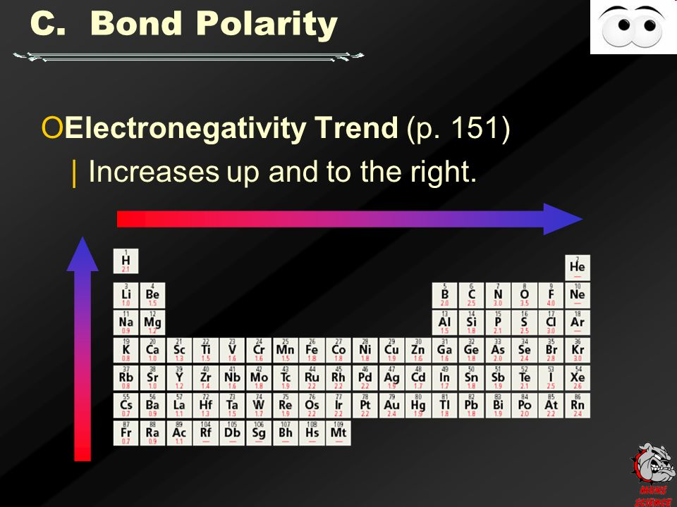 C. Bond Polarity O Electronegativity Trend (p. 151) | Increases up and to the right.