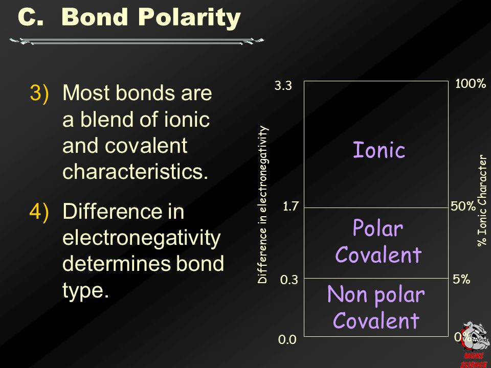 C. Bond Polarity 3)Most bonds are a blend of ionic and covalent characteristics.