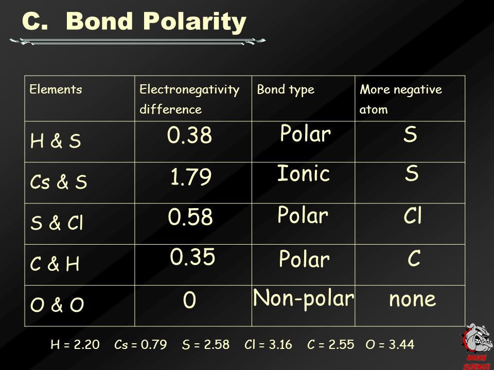 Elements Electronegativity difference Bond type More negative atom H & S Cs & S S & Cl C & H O & O 0.38 Polar S 1.79 Ionic S 0.58 Polar Cl 0.35 Polar C 0 Non-polar none H = 2.20 Cs = 0.79 S = 2.58 Cl = 3.16 C = 2.55 O = 3.44