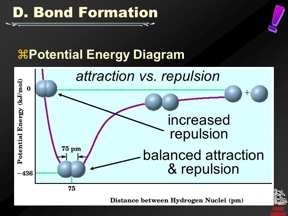 balanced attraction & repulsion increased repulsion attraction vs.