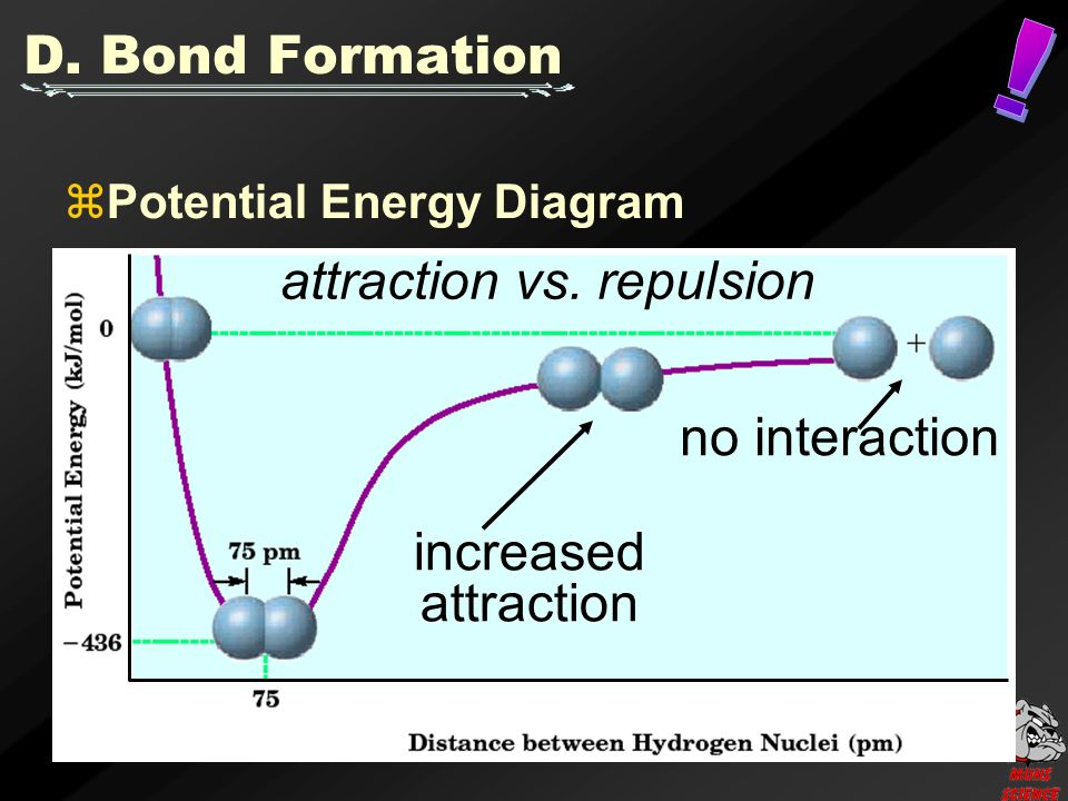 no interaction attraction vs. repulsion increased attraction D.