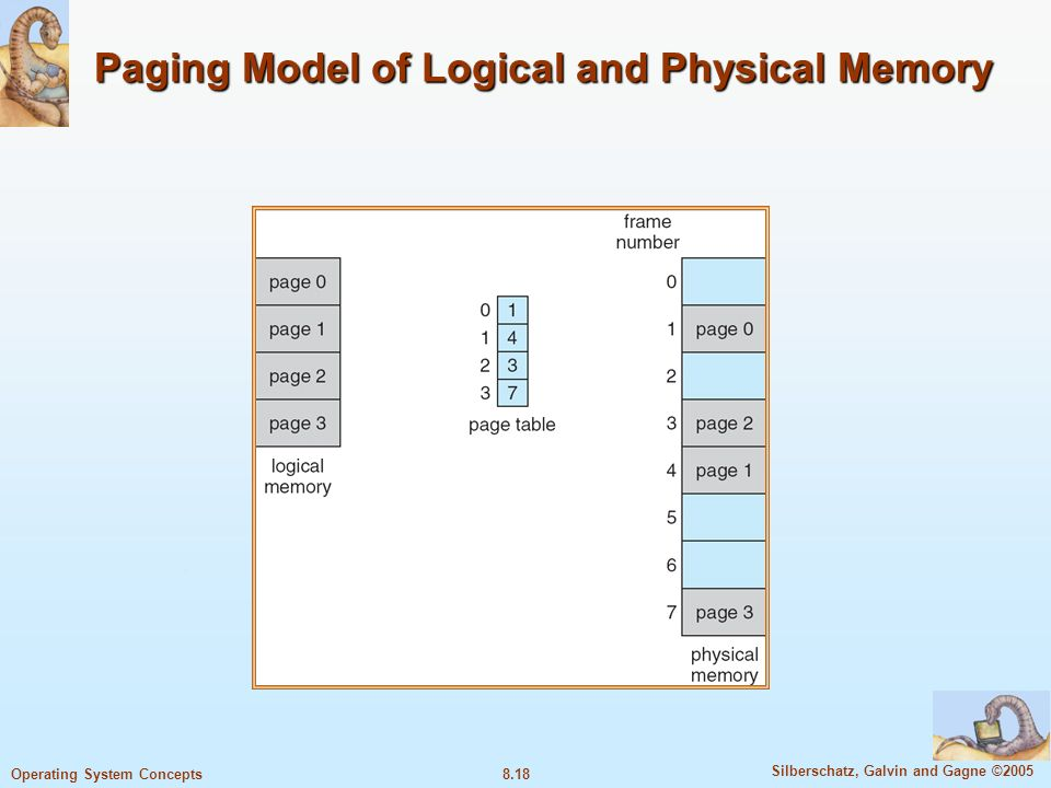 8.18 Silberschatz, Galvin and Gagne ©2005 Operating System Concepts Paging Model of Logical and Physical Memory
