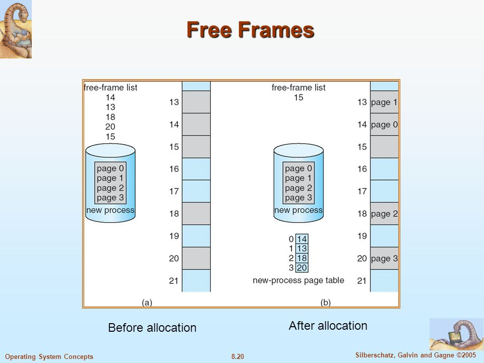 8.20 Silberschatz, Galvin and Gagne ©2005 Operating System Concepts Free Frames Before allocation After allocation