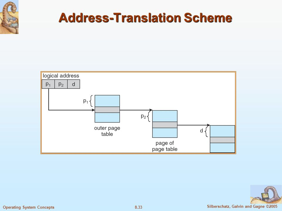 8.33 Silberschatz, Galvin and Gagne ©2005 Operating System Concepts Address-Translation Scheme