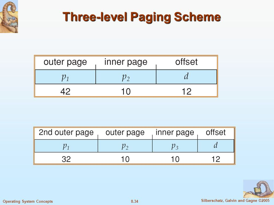 8.34 Silberschatz, Galvin and Gagne ©2005 Operating System Concepts Three-level Paging Scheme