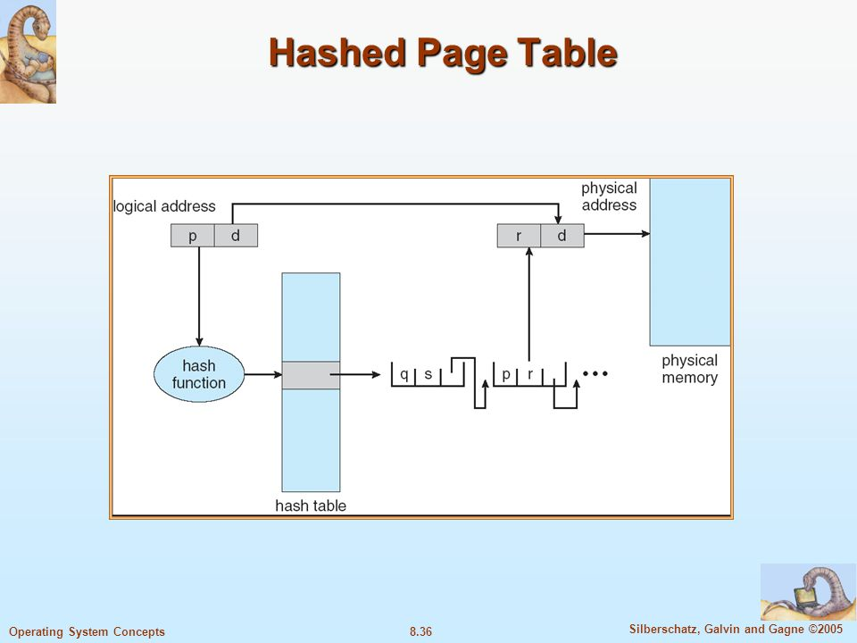 8.36 Silberschatz, Galvin and Gagne ©2005 Operating System Concepts Hashed Page Table