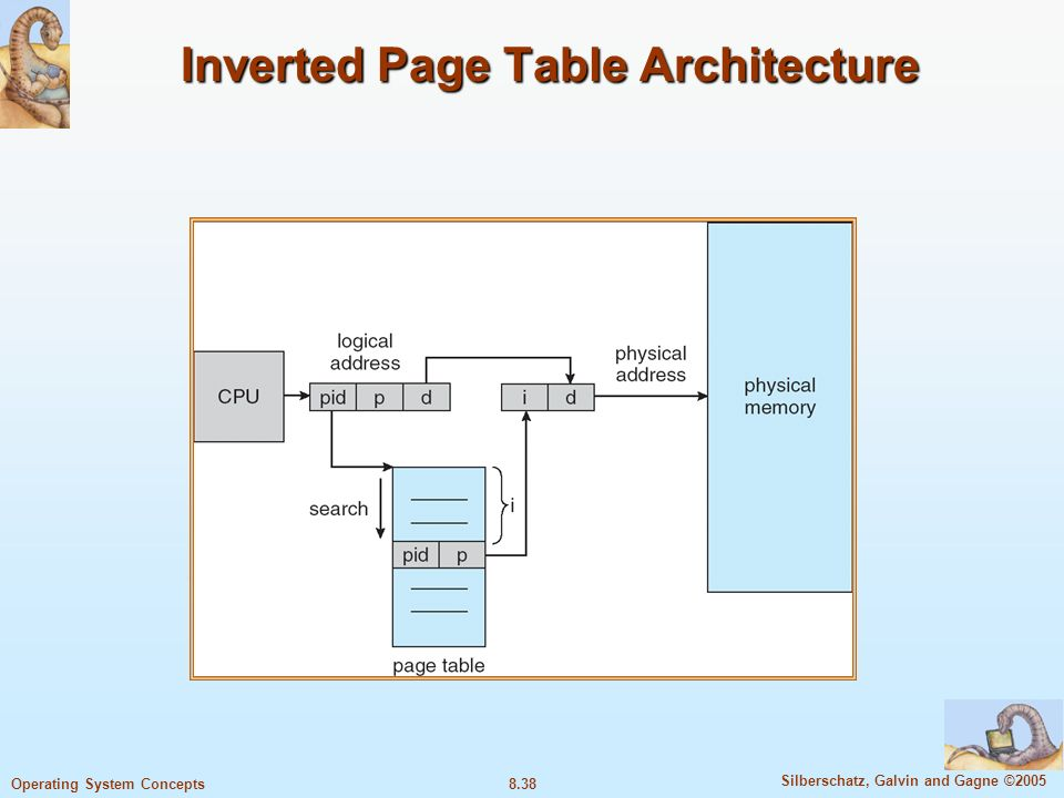 8.38 Silberschatz, Galvin and Gagne ©2005 Operating System Concepts Inverted Page Table Architecture