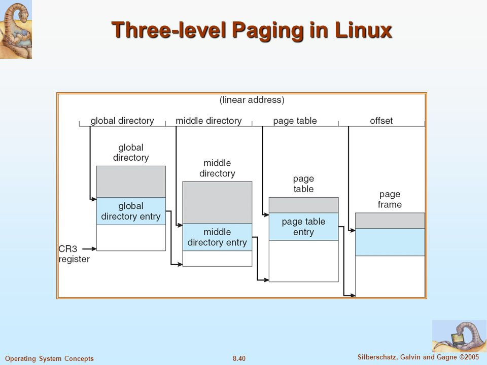 8.40 Silberschatz, Galvin and Gagne ©2005 Operating System Concepts Three-level Paging in Linux
