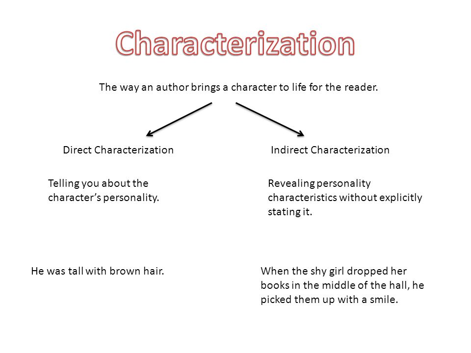 The way an author brings a character to life for the reader.