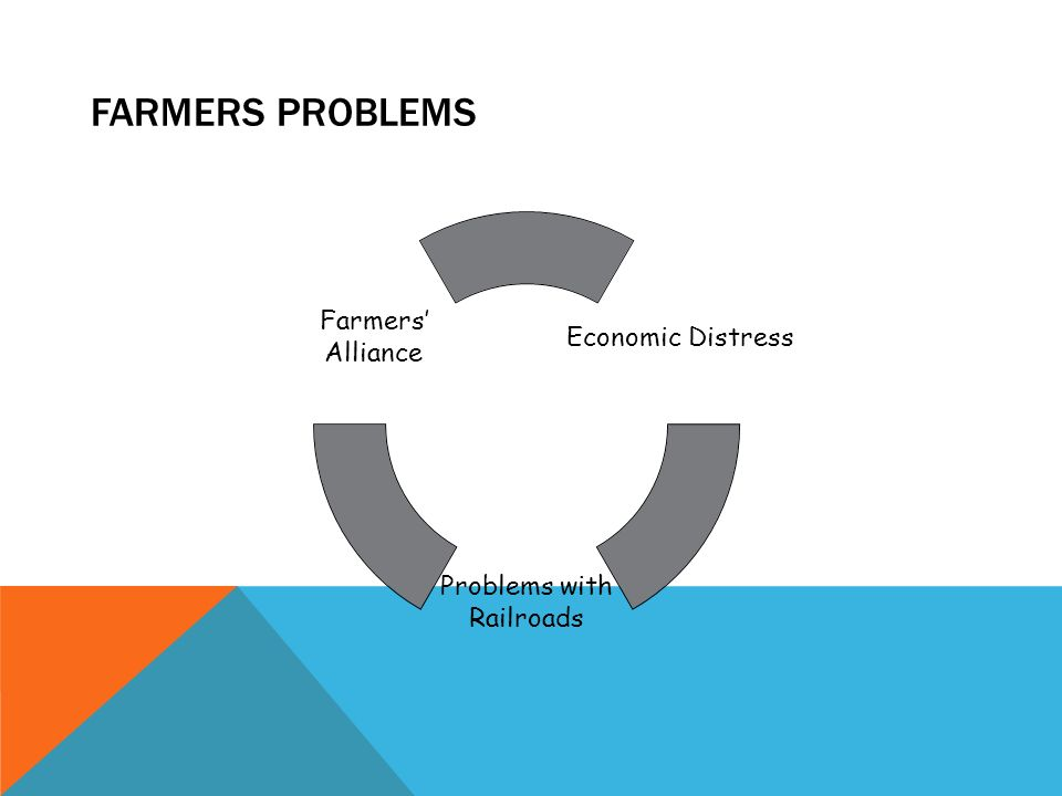 FARMERS PROBLEMS Economic Distress Problems with Railroads Farmers' Alliance