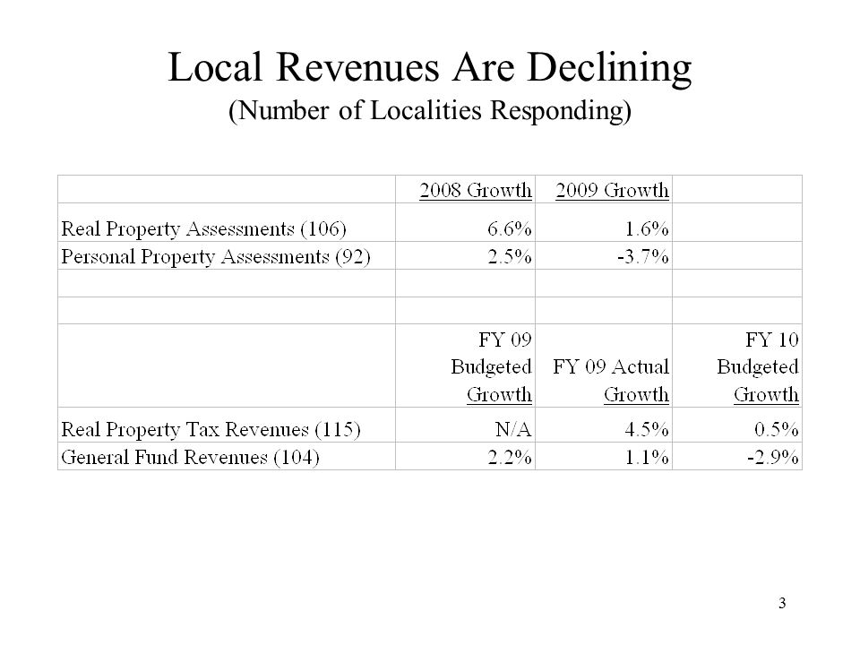 3 Local Revenues Are Declining (Number of Localities Responding)