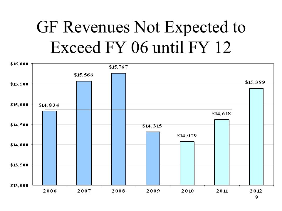 9 GF Revenues Not Expected to Exceed FY 06 until FY 12