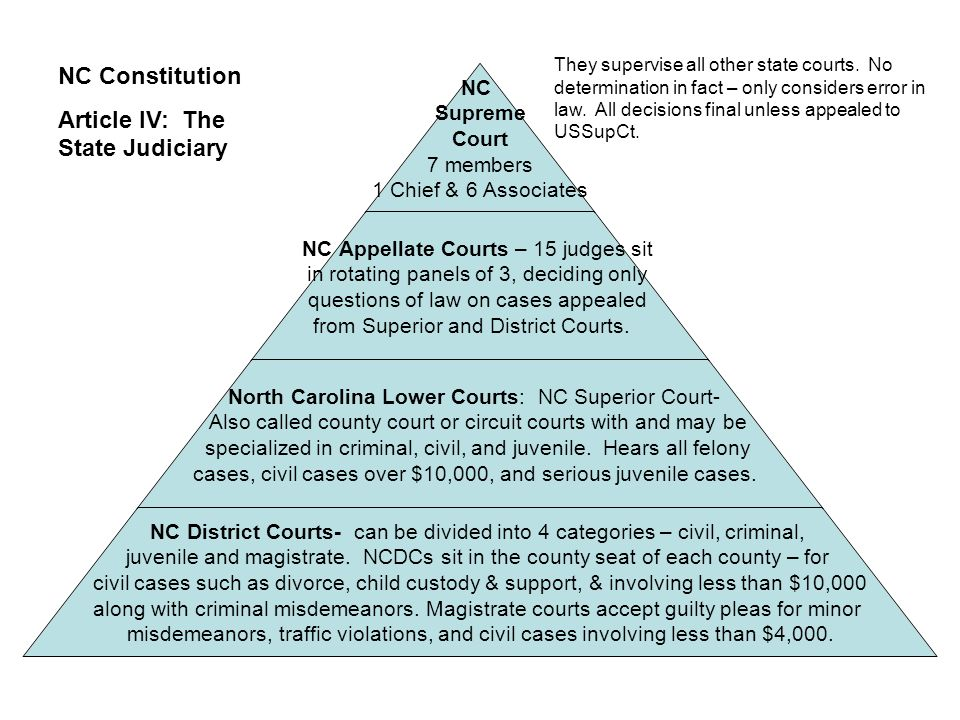 NC Supreme Court 7 members 1 Chief & 6 Associates NC Appellate Courts – 15 judges sit in rotating panels of 3, deciding only questions of law on cases appealed from Superior and District Courts.