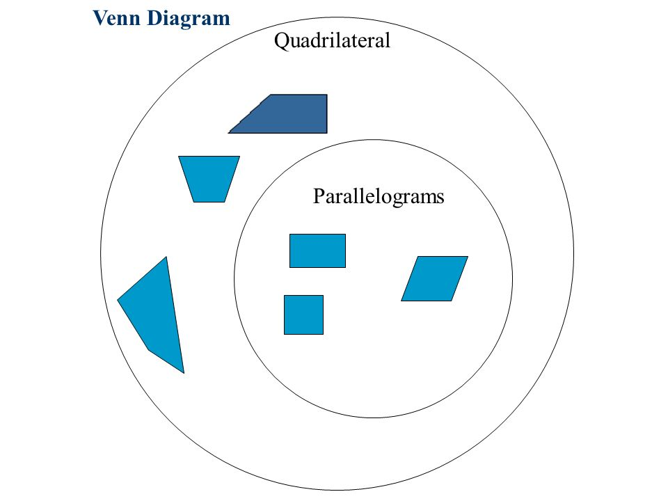 Classification and patterning edn 322 classification and patterning 12 venn diagram quadrilateral parallelograms ccuart Image collections