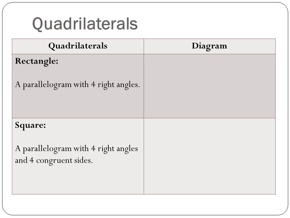 Quadrilaterals Diagram Rectangle: A parallelogram with 4 right angles.