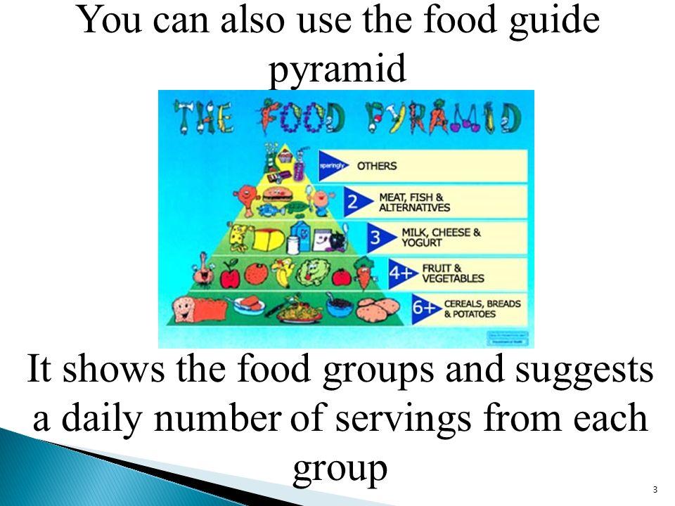 You can also use the food guide pyramid 3 It shows the food groups and suggests a daily number of servings from each group