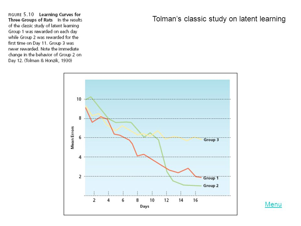 Menu Tolman's classic study on latent learning