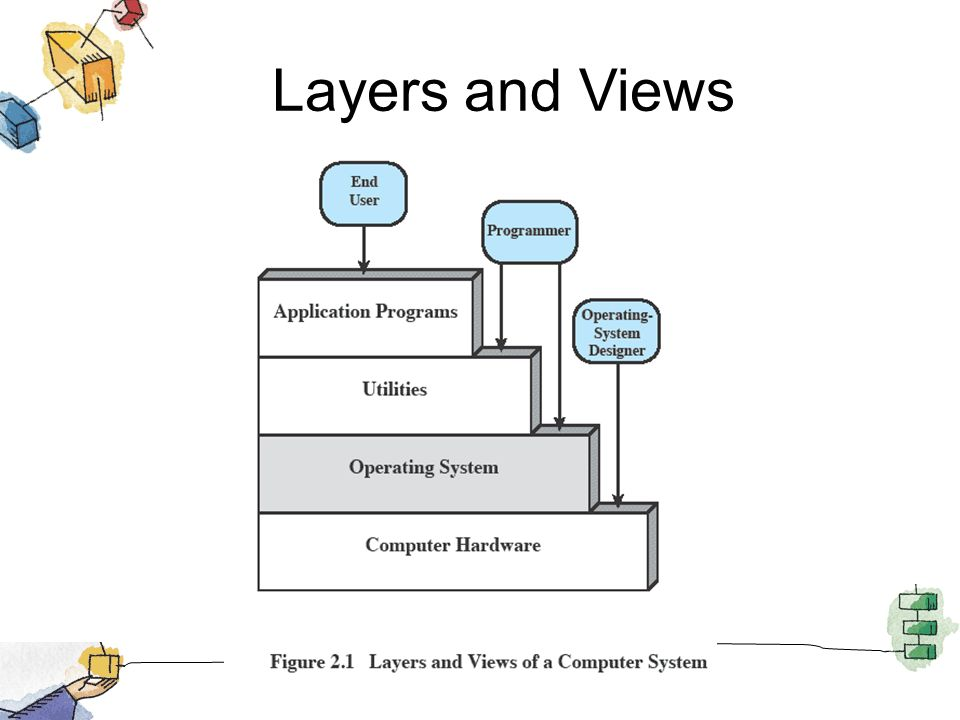 Chapter 2 Operating System Overview Operating Systems Internals And