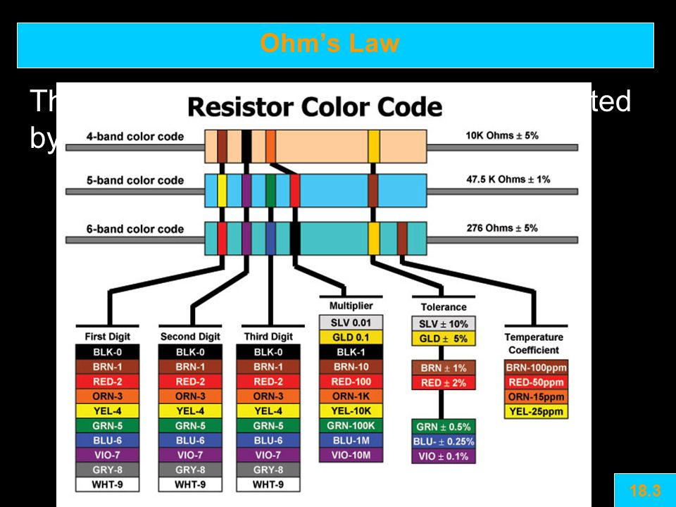 Ohm's Law The resistance value of a resistor is indicated by the colored bands on the resistor 18.3