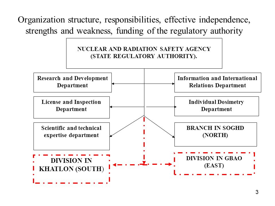 3 Organization structure, responsibilities, effective independence, strengths and weakness, funding of the regulatory authority NUCLEAR AND RADIATION SAFETY AGENCY (STATE REGULATORY AUTHORITY).