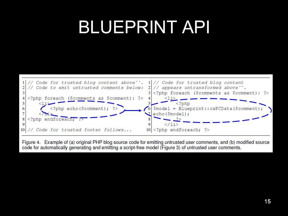 Blueprint robust prevention of cross site scripting attacks for 15 15 blueprint api malvernweather Choice Image