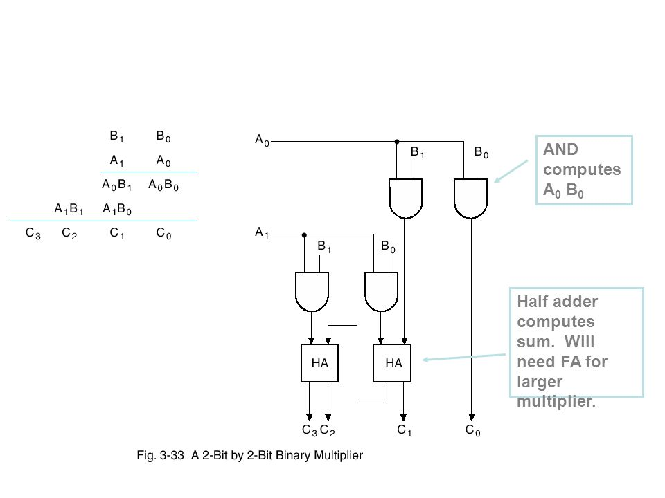adders and multipliers review arithmetic circuits is a rh slideplayer com