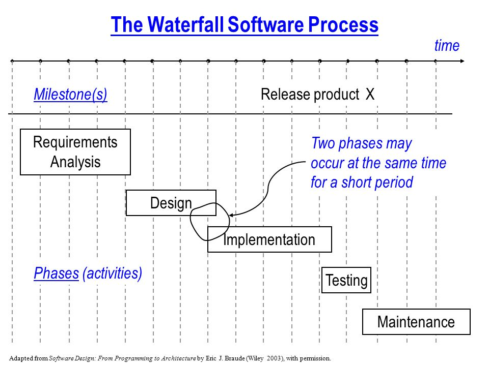 Prologue The Software Process Main Phases Of Software Process 1 Requirements Analysis Answers What Specifying What The Application Must Do Ppt Download
