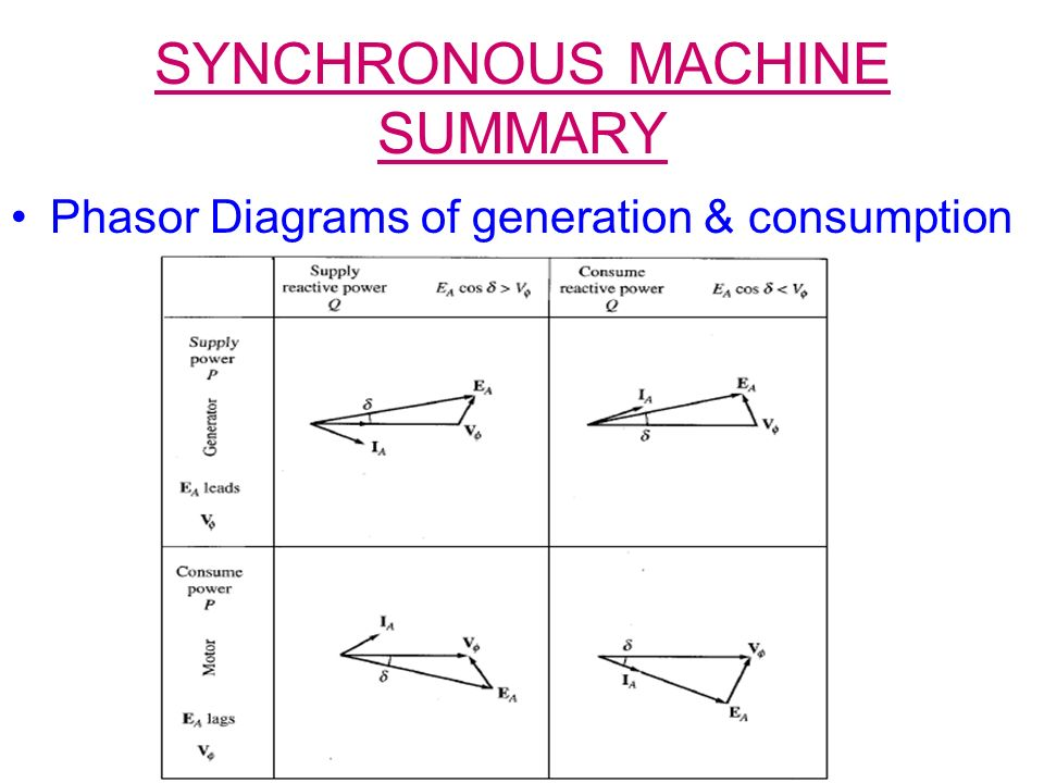Energy Conversion One Course 25741 Chapter Six Synchronous