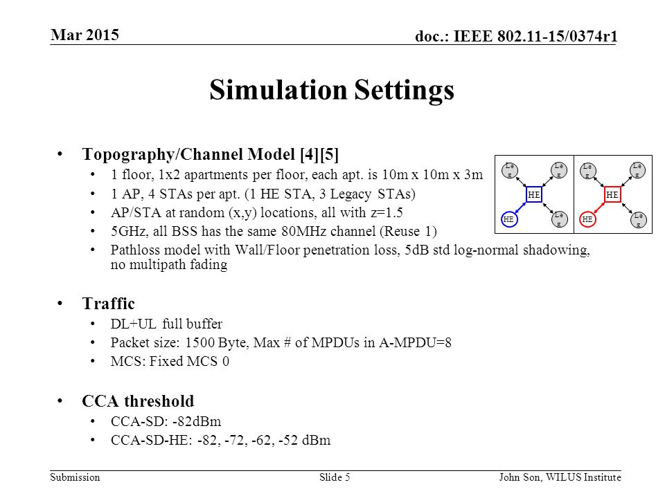 Submission doc.: IEEE /0374r1 Simulation Settings Topography/Channel Model [4][5] 1 floor, 1x2 apartments per floor, each apt.