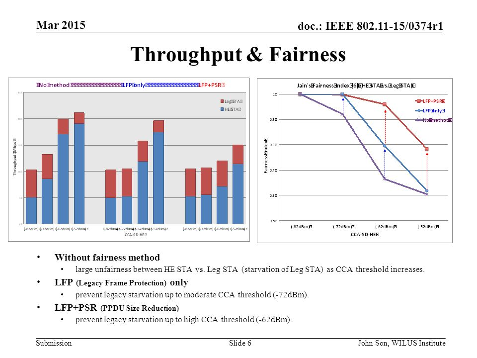 Submission doc.: IEEE /0374r1 Throughput & Fairness Without fairness method large unfairness between HE STA vs.