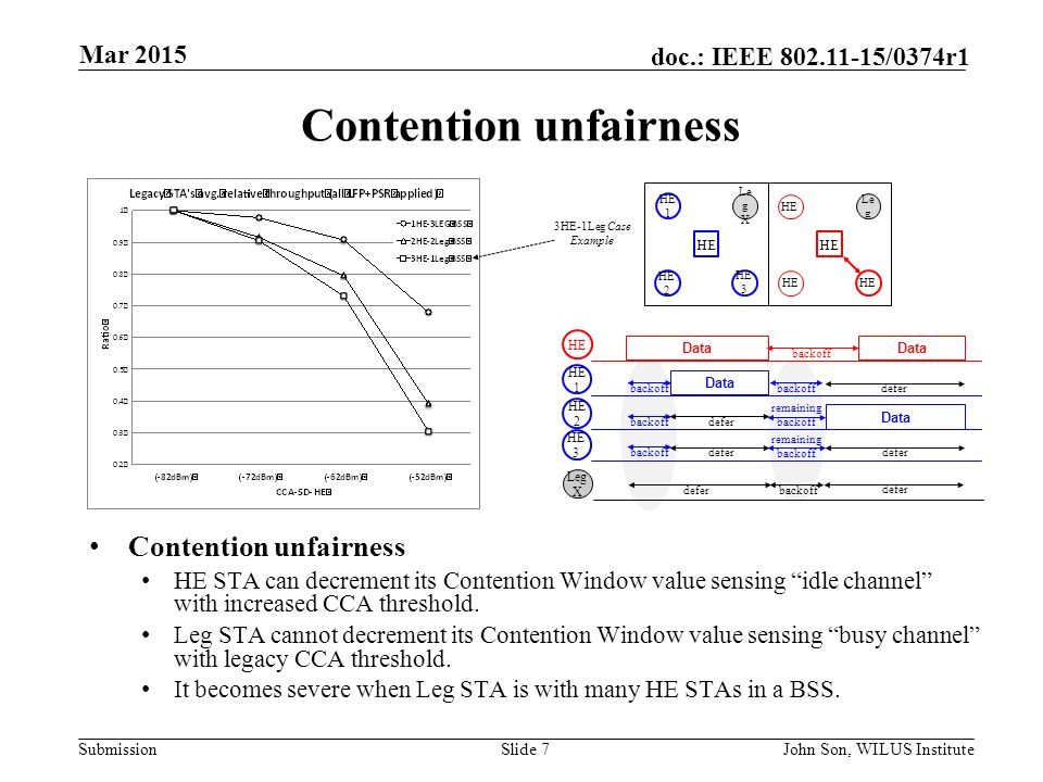 Submission doc.: IEEE /0374r1 Contention unfairness HE STA can decrement its Contention Window value sensing idle channel with increased CCA threshold.