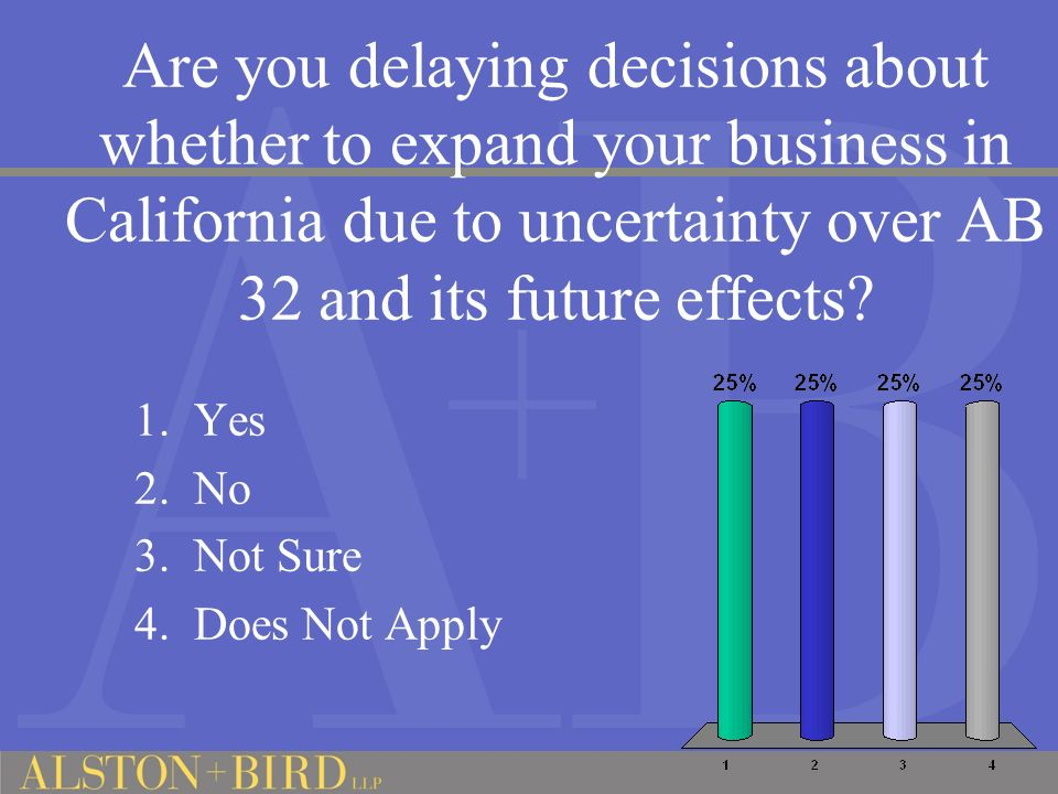 Are you delaying decisions about whether to expand your business in California due to uncertainty over AB 32 and its future effects.