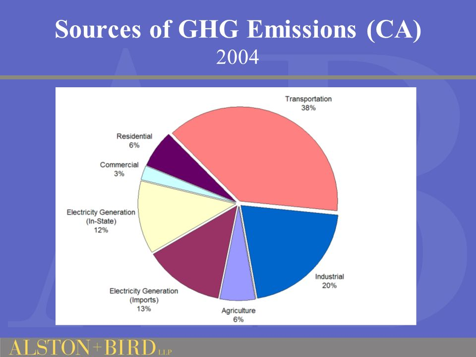 Sources of GHG Emissions (CA) 2004
