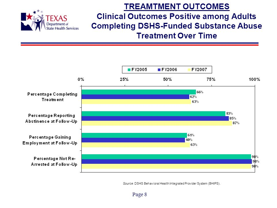 Page 8 TREAMTMENT OUTCOMES Clinical Outcomes Positive among Adults Completing DSHS-Funded Substance Abuse Treatment Over Time Source: DSHS Behavioral Health Integrated Provider System (BHIPS).