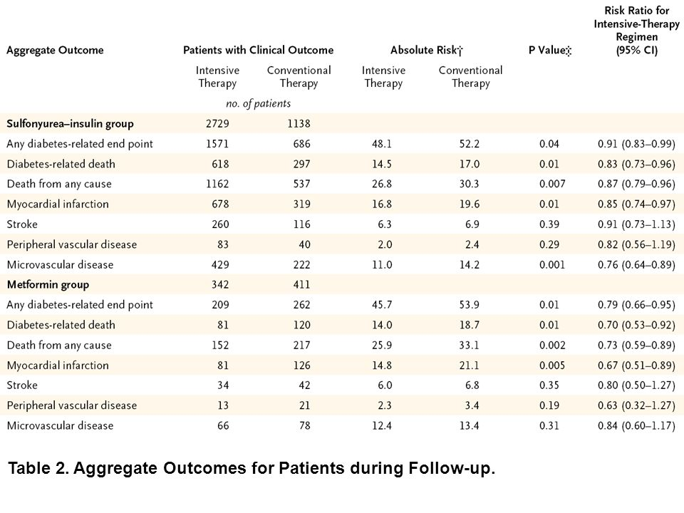 Table 2. Aggregate Outcomes for Patients during Follow-up.