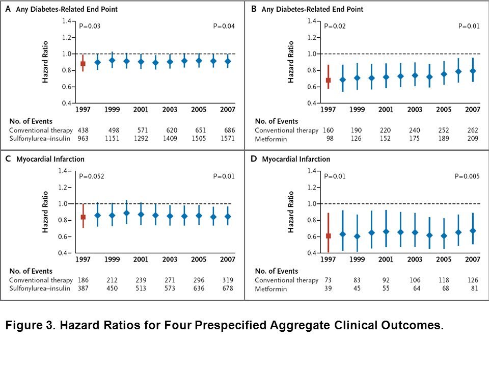 Figure 3. Hazard Ratios for Four Prespecified Aggregate Clinical Outcomes.