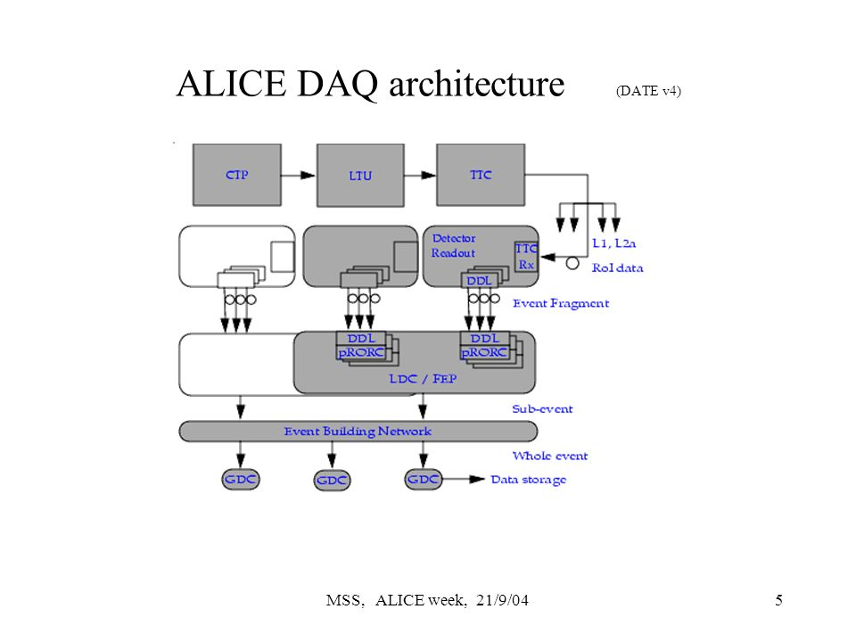MSS, ALICE week, 21/9/045 ALICE DAQ architecture (DATE v4)